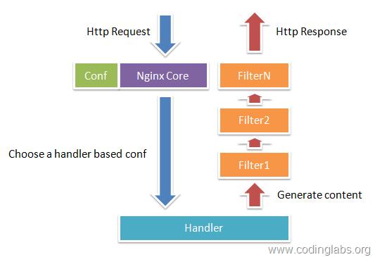 nginx自定义模块编写-实时统计模块